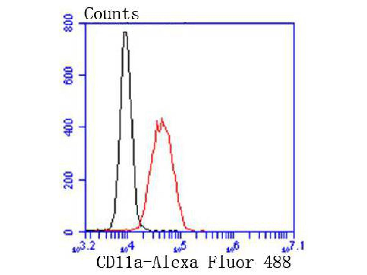 Flow cytometric analysis of K562 cells with CD11a antibody at 1/50 dilution (red) compared with an unlabelled control (cells without incubation with primary antibody; black). Alexa Fluor 488-conjugated goat anti rabbit IgG was used as the secondary antibody.