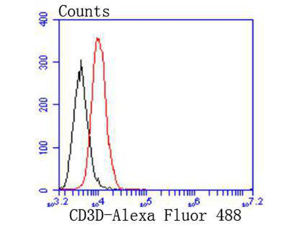 Flow cytometric analysis of Raji cells with CD3D antibody at 1/50 dilution (red) compared with an unlabelled control (cells without incubation with primary antibody; black). Alexa Fluor 488-conjugated goat anti rabbit IgG was used as the secondary antibody.