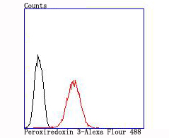 Flow cytometric analysis of MCF-7 cells with Peroxiredoxin 3 antibody at 1/100 dilution (red) compared with an unlabelled control (cells without incubation with primary antibody; black).