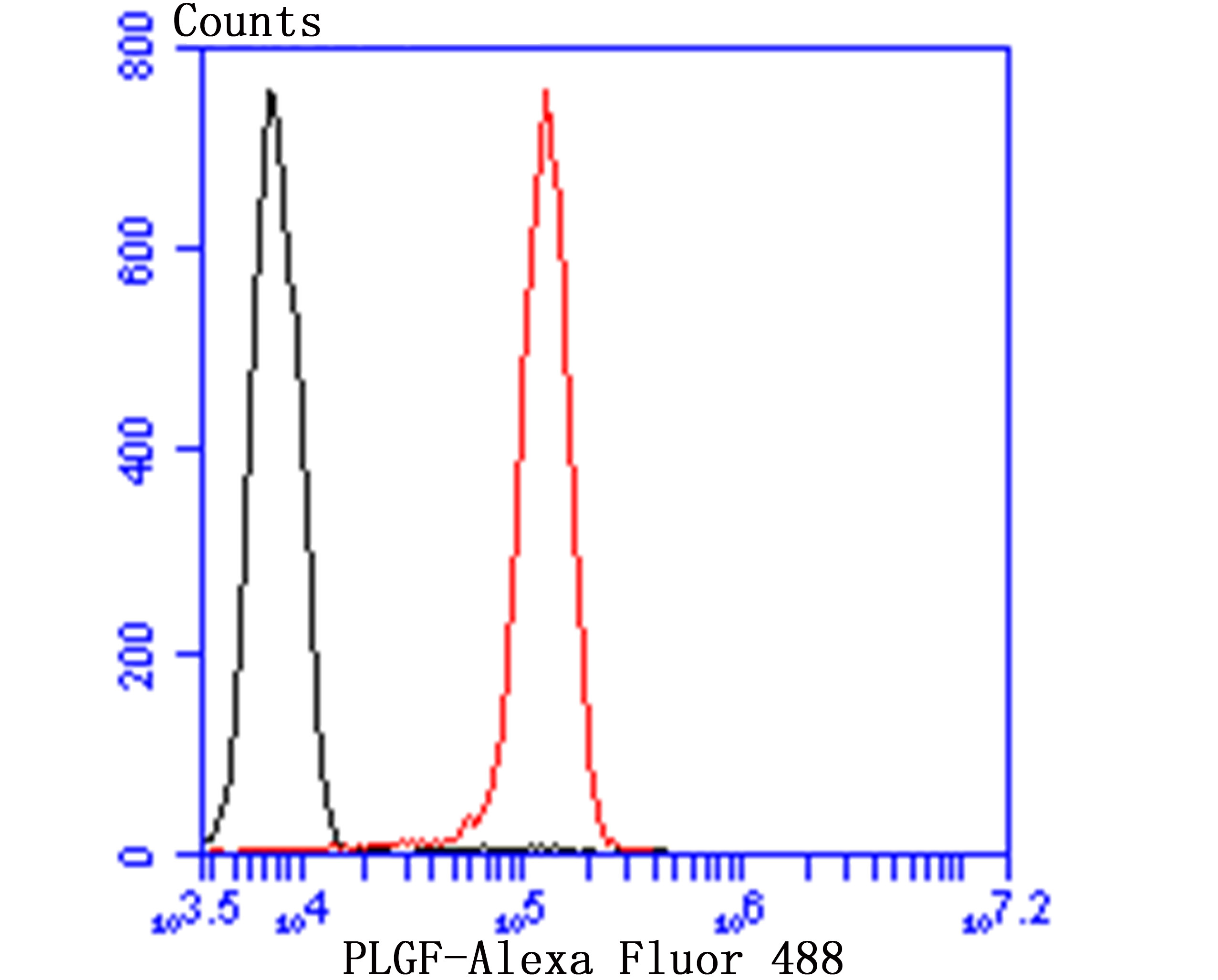 Flow cytometric analysis of Jurkat cells with Coilin antibody at 1/50 dilution (red) compared with an unlabelled control (cells without incubation with primary antibody; black). Alexa Fluor 488-conjugated goat anti-rabbit IgG was used as the secondary antibody.