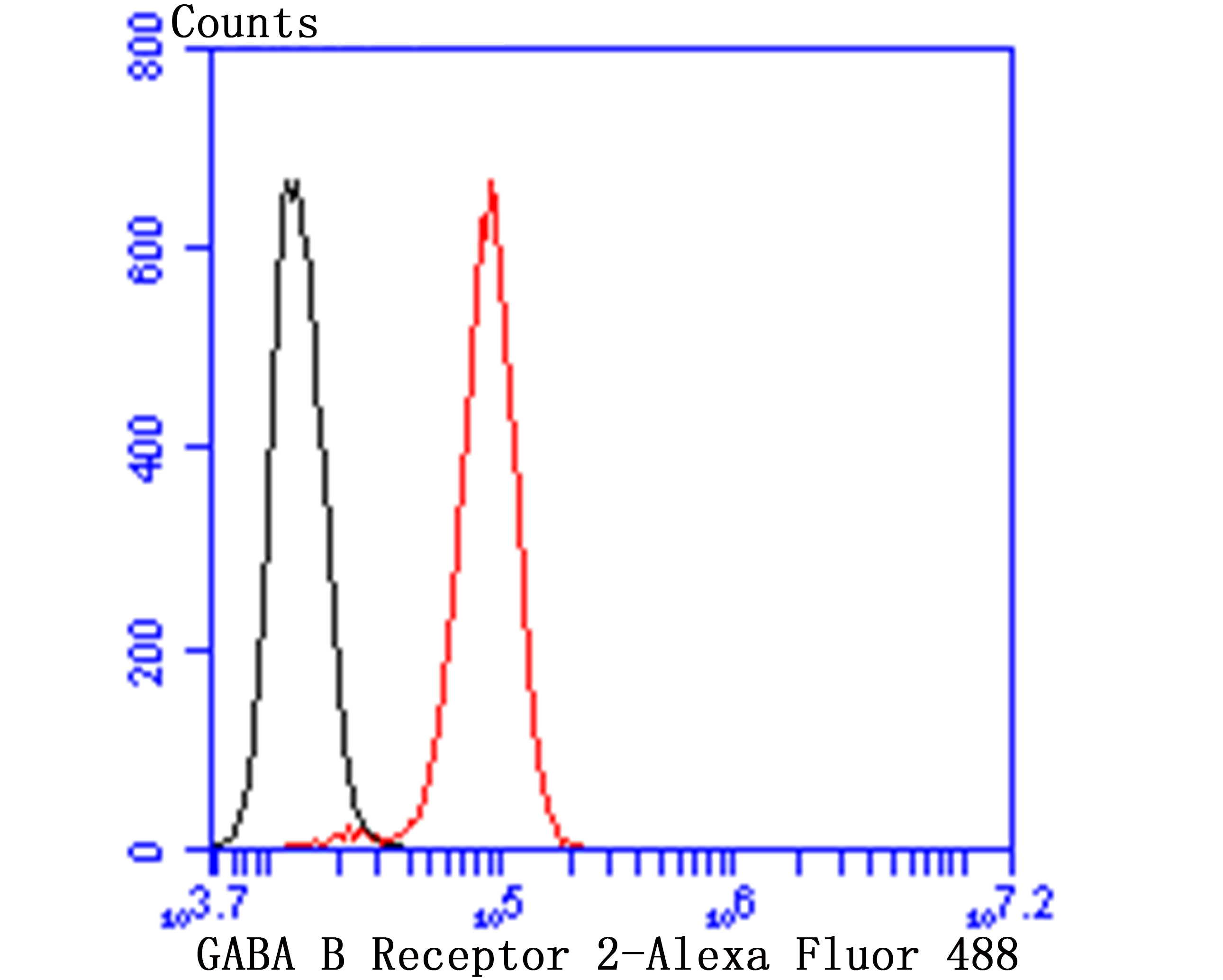 Flow cytometric analysis of SH-SY-5Y cells with GABA B Receptor 2 antibody at 1/50 dilution (red) compared with an unlabelled control (cells without incubation with primary antibody; black). Alexa Fluor 488-conjugated goat anti rabbit IgG was used as the secondary antibody.