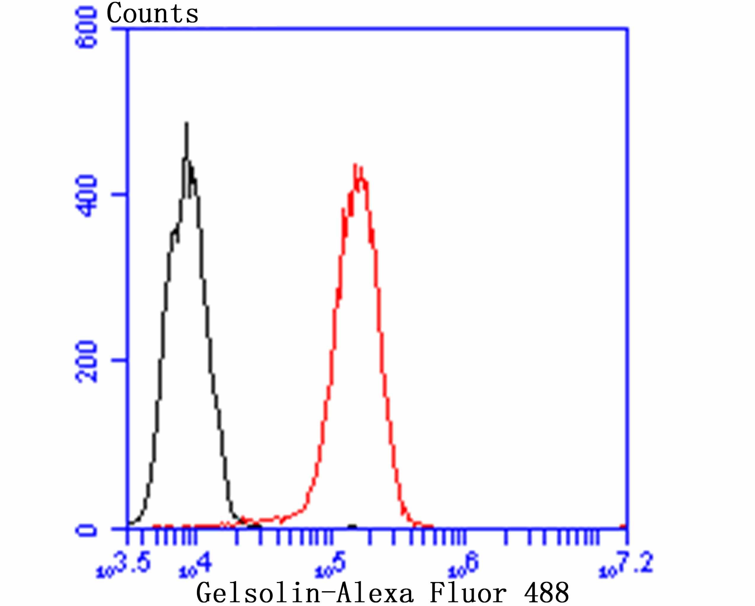 Flow cytometric analysis of THP-1 cells with Gelsolin antibody at 1/100 dilution (red) compared with an unlabelled control (cells without incubation with primary antibody; black). Alexa Fluor 488-conjugated goat anti-rabbit IgG was used as the secondary antibody.