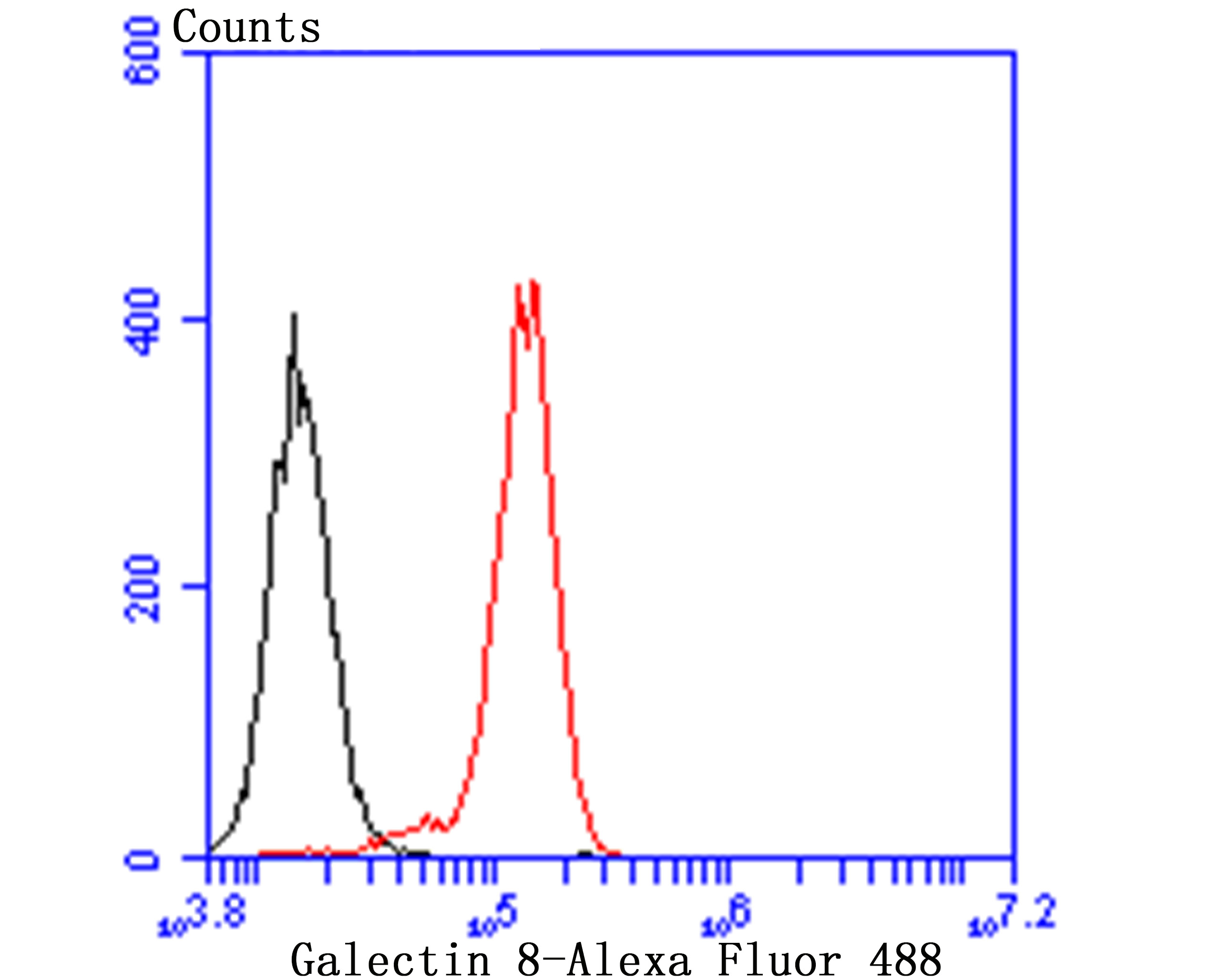 Flow cytometric analysis of PC-3M cells with Galectin 8 antibody at 1/100 dilution (red) compared with an unlabelled control (cells without incubation with primary antibody; black). Alexa Fluor 488-conjugated goat anti-rabbit IgG was used as the secondary antibody.
