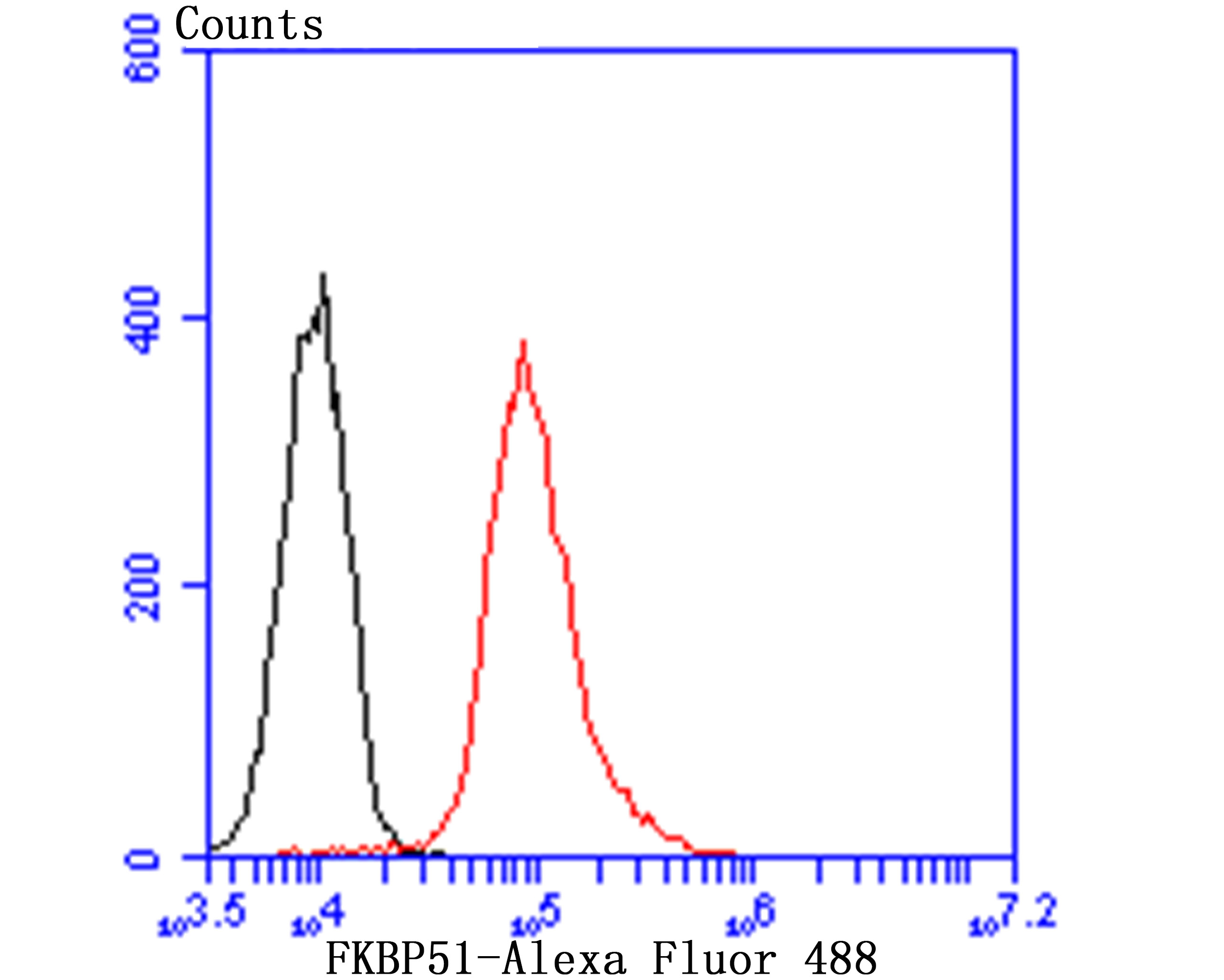 Flow cytometric analysis of FKBP51 was done on Daudi cells. The cells were fixed, permeabilized and stained with the primary antibody (ET7107-64, 1/50) (red). After incubation of the primary antibody at room temperature for an hour, the cells were stained with a Alexa Fluor 488-conjugated Goat anti-Rabbit IgG Secondary antibody at 1/1000 dilution for 30 minutes.Unlabelled sample was used as a control (cells without incubation with primary antibody; black).