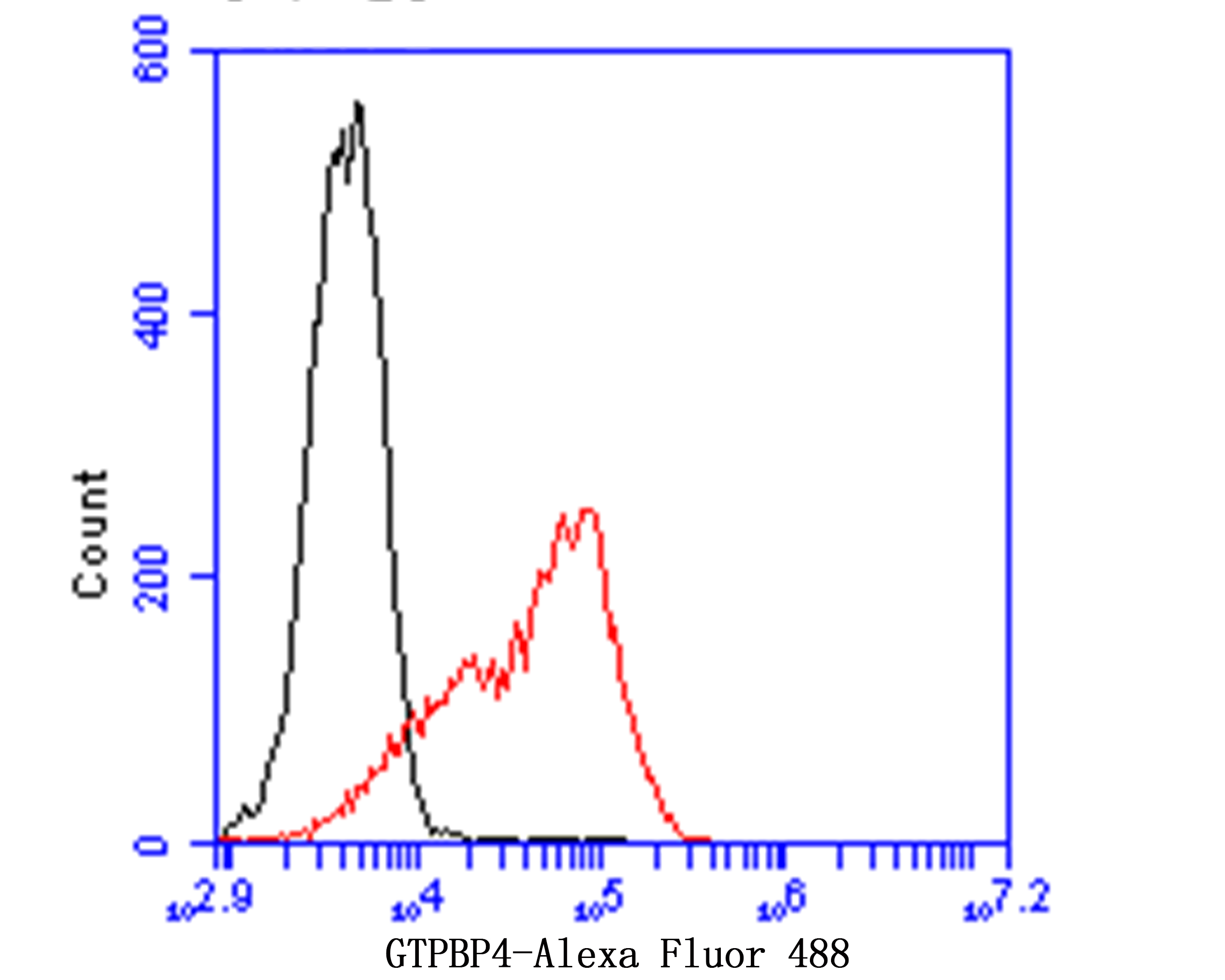 Flow cytometric analysis of GTPBP4 was done on thp-1 cells. The cells were fixed, permeabilized and stained with the primary antibody (ET7109-59, 1/100) (red). After incubation of the primary antibody at room temperature for an hour, the cells were stained with a Alexa Fluor 488-conjugated goat anti-rabbit IgG Secondary antibody at 1/500 dilution for 30 minutes.Unlabelled sample was used as a control (cells without incubation with primary antibody; black).