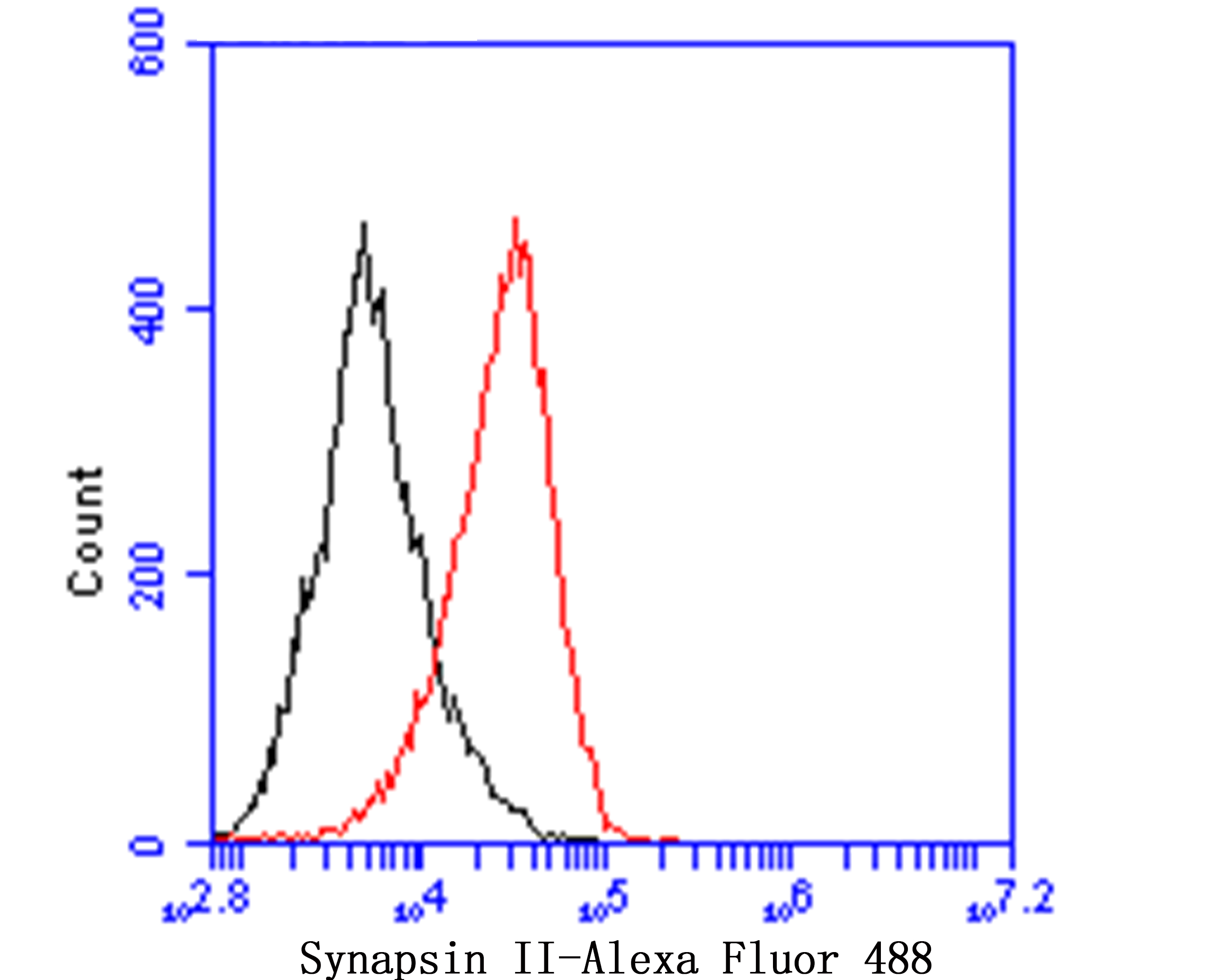 Flow cytometric analysis of Synapsin II was done on F9 cells. The cells were fixed, permeabilized and stained with Synapsin II antibody at 1/100 dilution (red) compared with an unlabelled control (cells without incubation with primary antibody; black). After incubation of the primary antibody on room temperature for an hour, the cells was stained with a Alexa Fluor™ 488-conjugated goat anti-rabbit IgG Secondary antibody at 1/500 dilution for 30 minutes.