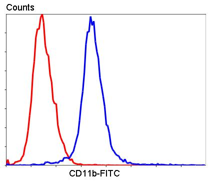 Flow cytometric analysis of Raji cells with CD11b antibody at 1/100 dilution (blue) compared with an unlabelled control (cells without incubation with primary antibody; red). Goat anti mouse IgG (FITC) was used as the secondary antibody.