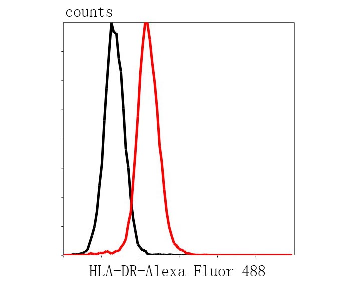 Flow cytometric analysis of HLA-DR was done on Jurkat cells. The cells were fixed, permeabilized and stained with the primary antibody (R1510-35, 1/200) (red). After incubation of the primary antibody at room temperature for an hour, the cells were stained with a Alexa Fluor 488-conjugated Goat anti-Rabbit IgG Secondary antibody at 1/1000 dilution for 30 minutes.Unlabelled sample was used as a control (cells without incubation with primary antibody; black).