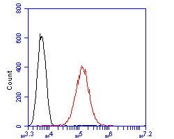 Flow cytometric analysis of Meckelin was done on PANC-1 cells. The cells were fixed, permeabilized and stained with the primary antibody (0903-7, 1/100) (red). After incubation of the primary antibody at room temperature for an hour, the cells were stained with a Alexa Fluor 488-conjugated goat anti-rabbit IgG Secondary antibody at 1/500 dilution for 30 minutes.Unlabelled sample was used as a control (cells without incubation with primary antibody; blcak).