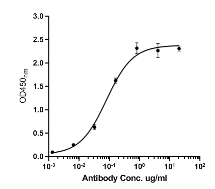 Immobilized N-terminal Myc-tagged recombinant protein. at 1 μg/ml overnight at 4℃. Then blocked with 1% BSA for 1 hour at 37℃, and incubated with the primary antibody for 1 hour at 25℃.