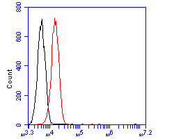 Flow cytometric analysis of IGF1R was done on SiHa cells. The cells were fixed, permeabilized and stained with the primary antibody (HA600033, 1/50) (red). After incubation of the primary antibody at room temperature for an hour, the cells were stained with a Alexa Fluor 488-conjugated Goat anti-Mouse IgG Secondary antibody at 1/1000 dilution for 30 minutes.Unlabelled sample was used as a control (cells without incubation with primary antibody; black).