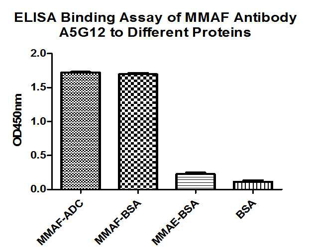 The binding activity of (HA600034) with MMAF-ADC, MMAF-BSA, MMAE-BSA, DM1-ADC and BSA protein at 1 μg/ml overnight at 4℃. Then blocked with 1% BSA for 1 hour at 37℃, and incubated with the primary antibody () for 1 hour at 25℃.<br /> <br /> Mouse anti-MMAF Ab (HA600034) can bind to MMAF-ADC or MMAF-BSA but not BSA or MMAE-BSA.