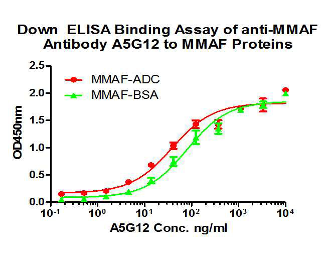 Down ELISA Binding Assay of anti-MMAF Antibody A5G12(HA600034) to MMAF-ADC and MMAF-BSA. The mouse mAb works fine with ELISA assay for measuring MMAF derivative ADC.