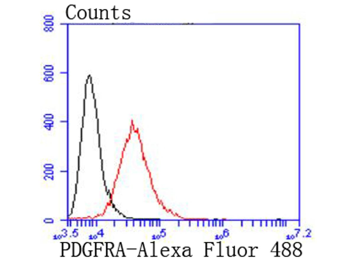 Flow cytometric analysis of PDGFR alpha was done on NIH/3T3 cells. The cells were fixed, permeabilized and stained with the primary antibody (ET1702-49, 1/50) (red). After incubation of the primary antibody at room temperature for an hour, the cells were stained with a Alexa Fluor 488-conjugated Goat anti-Rabbit IgG Secondary antibody at 1/1000 dilution for 30 minutes.Unlabelled sample was used as a control (cells without incubation with primary antibody; black).